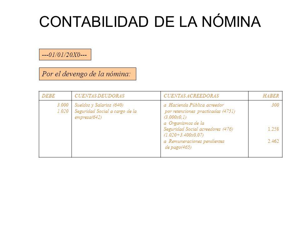 CONTABILIDAD DE LA NÓMINA Por el devengo de la nómina: ---01/01/20X0--- DEBECUENTAS DEUDORASCUENTAS ACREEDORASHABER 3.000 1.020 Sueldos y Salarios (64