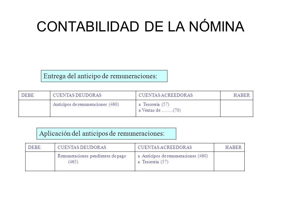 CONTABILIDAD DE LA NÓMINA DEBECUENTAS DEUDORASCUENTAS ACREEDORASHABER Anticipos de remuneraciones (460)a Tesorería (57) a Ventas de ……..(70) Entrega d