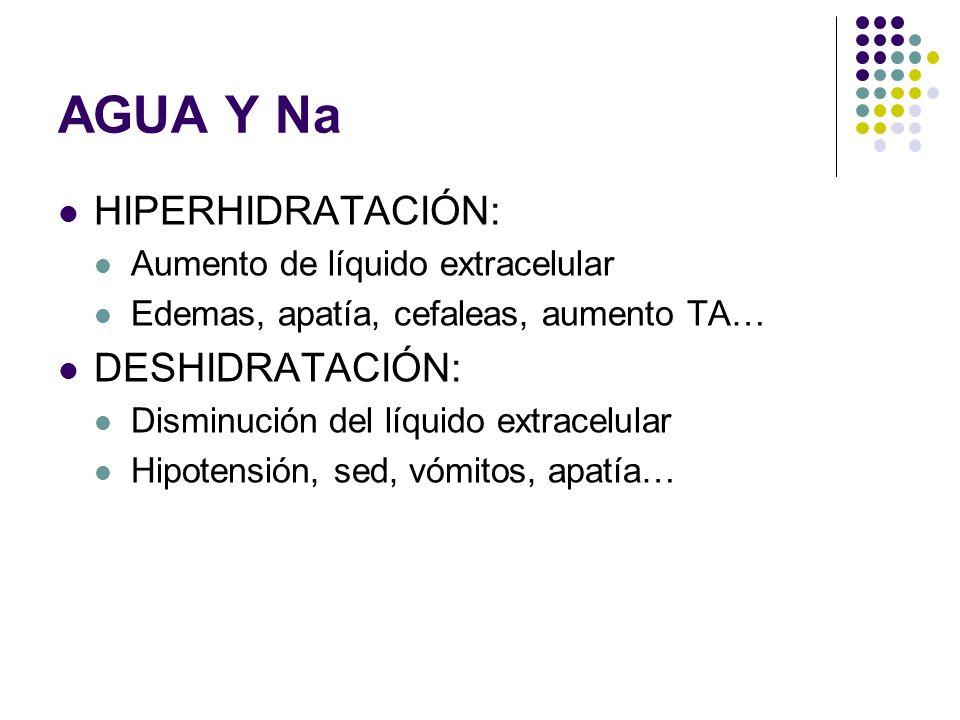 AGUA Y Na HIPERHIDRATACIÓN: Aumento de líquido extracelular Edemas, apatía, cefaleas, aumento TA… DESHIDRATACIÓN: Disminución del líquido extracelular Hipotensión, sed, vómitos, apatía…