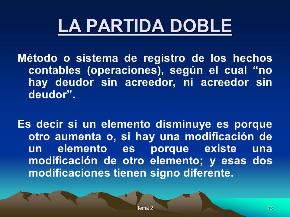 Tema 213 LA PARTIDA DOBLE Método o sistema de registro de los hechos contables (operaciones), según el cual no hay deudor sin acreedor, ni acreedor si
