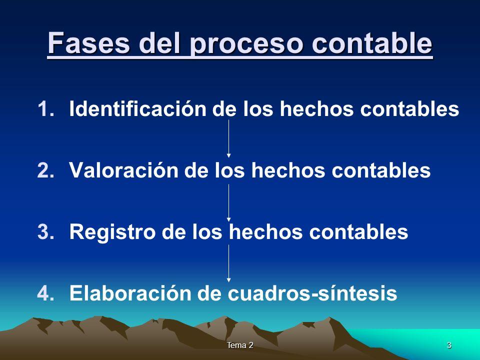 Tema 23 Fases del proceso contable 1.Identificación de los hechos contables 2.Valoración de los hechos contables 3.Registro de los hechos contables 4.