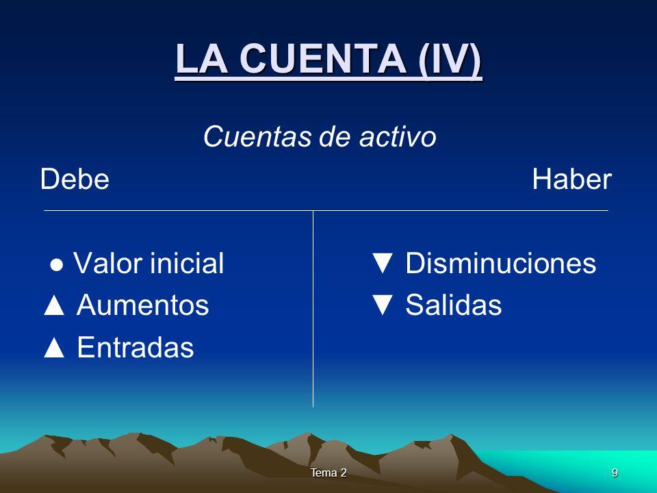 Tema 210 LA CUENTA (V) Cuentas de pasivo Debe Haber Valor inicial Disminuciones Aumentos Salidas Entradas