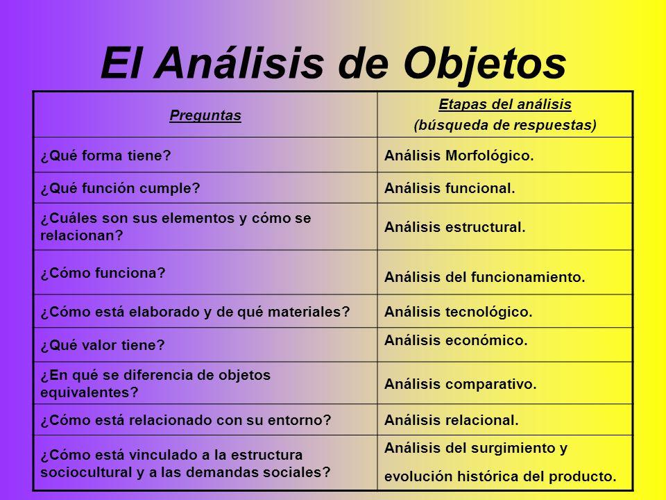 El Análisis de Objetos Preguntas Etapas del análisis (búsqueda de respuestas) ¿Qué forma tiene?Análisis Morfológico. ¿Qué función cumple?Análisis func