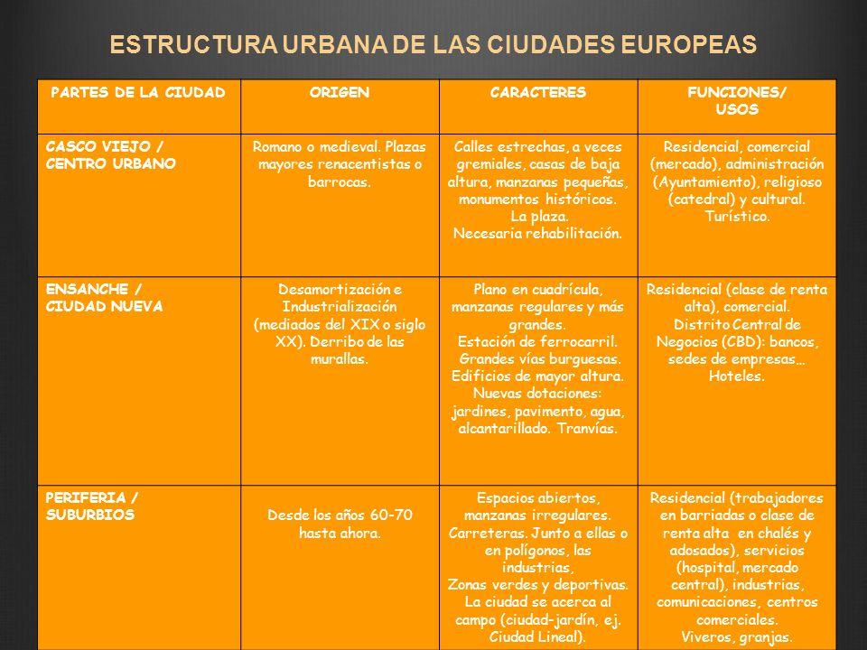 ESTRUCTURA URBANA DE LAS CIUDADES EUROPEAS PARTES DE LA CIUDADORIGENCARACTERESFUNCIONES/ USOS CASCO VIEJO / CENTRO URBANO Romano o medieval. Plazas ma