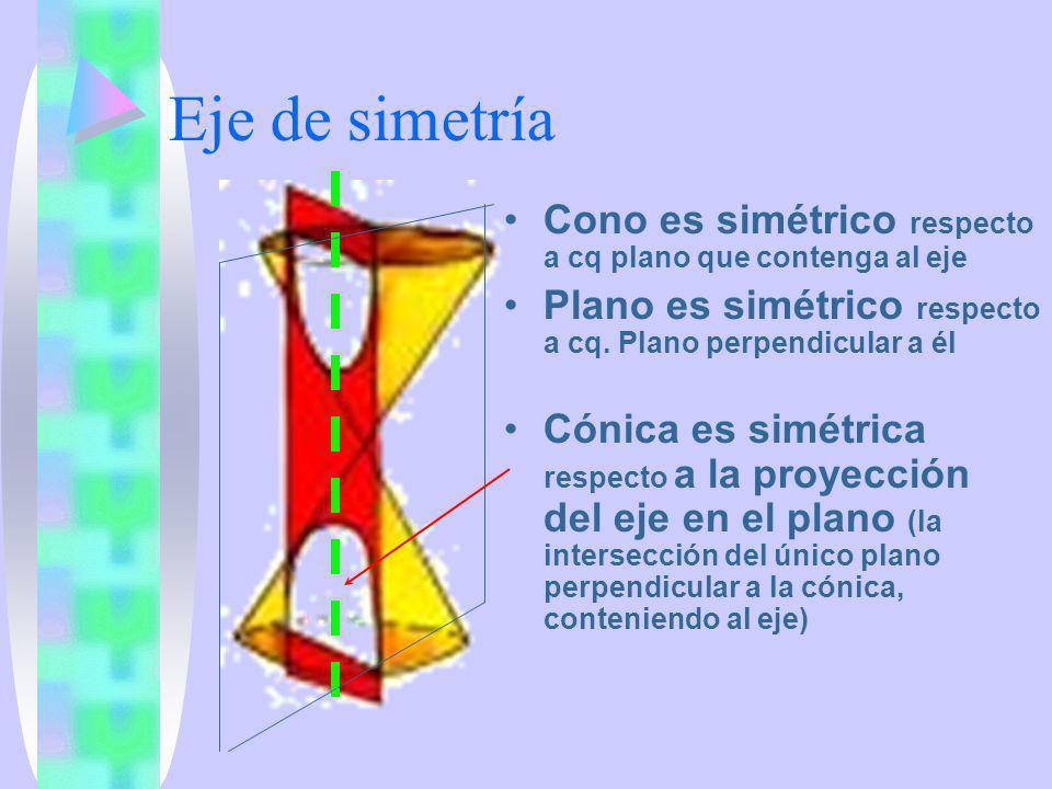 Eje de simetría Cono es simétrico respecto a cq plano que contenga al eje Plano es simétrico respecto a cq. Plano perpendicular a él Cónica es simétri