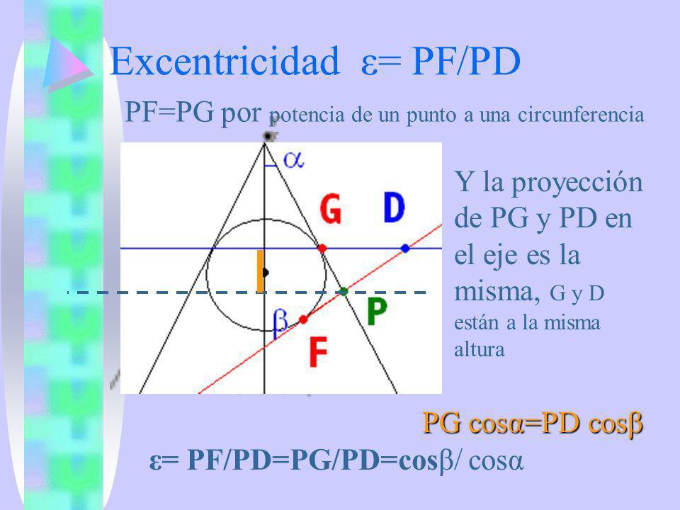 PF=PG por potencia de un punto a una circunferencia Y la proyección de PG y PD en el eje es la misma, G y D están a la misma altura PG cosα=PD cosβ ε=