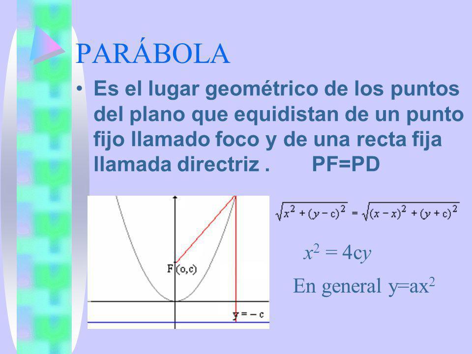 PARÁBOLA Es el lugar geométrico de los puntos del plano que equidistan de un punto fijo llamado foco y de una recta fija llamada directriz. PF=PD x 2