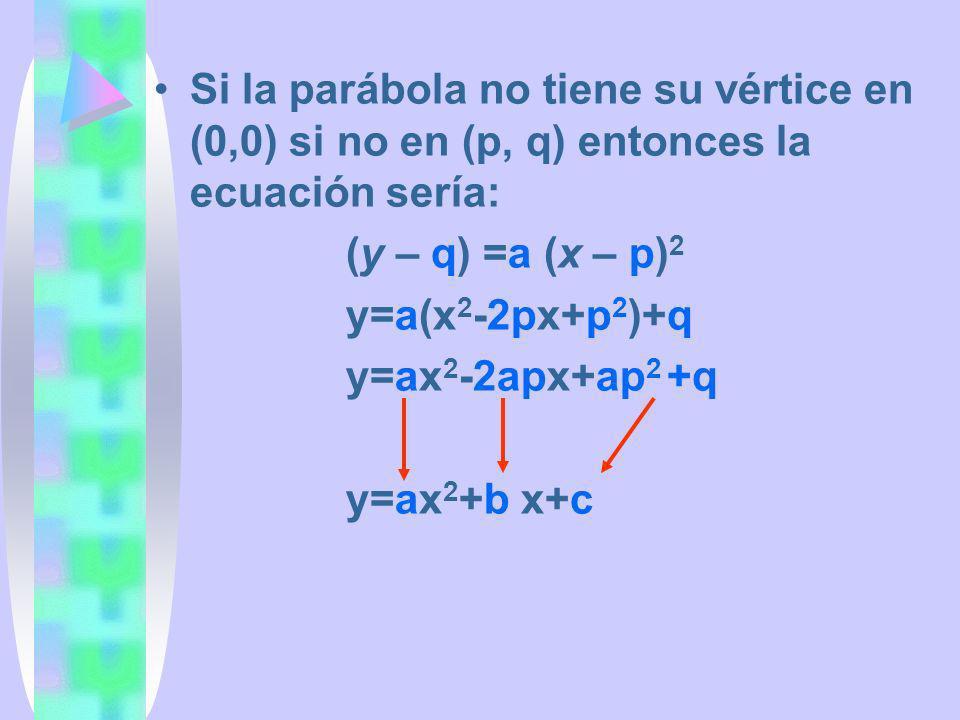 Si la parábola no tiene su vértice en (0,0) si no en (p, q) entonces la ecuación sería: (y – q) =a (x – p) 2 y=a(x 2 -2px+p 2 )+q y=ax 2 -2apx+ap 2 +q
