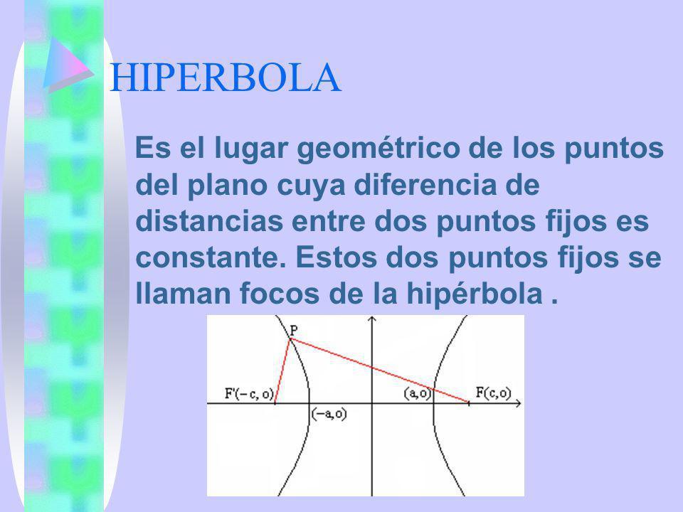 HIPERBOLA Es el lugar geométrico de los puntos del plano cuya diferencia de distancias entre dos puntos fijos es constante. Estos dos puntos fijos se