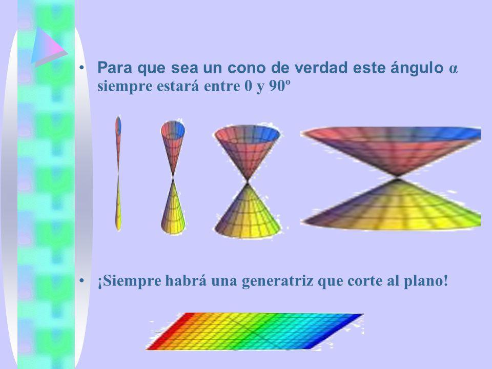 Circunferencia ε = 0 PF=radio PD= Elipse ε <1 PF< PD Parábola ε =1 PF =PD Hipérbola ε >1PF> PD Clasificación de las cónicas