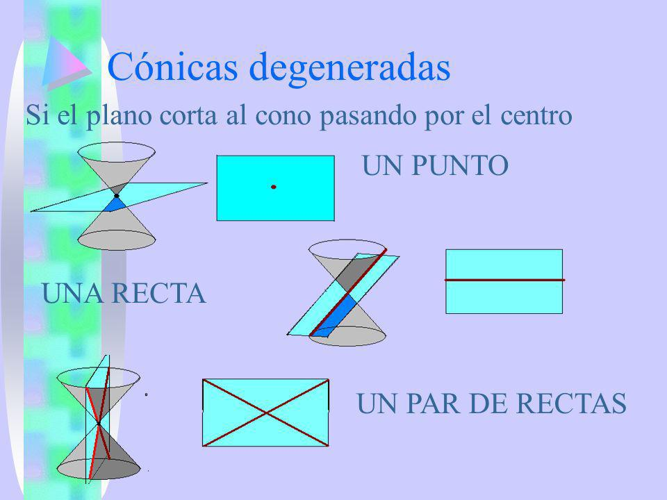 Cónicas degeneradas Si el plano corta al cono pasando por el centro UN PUNTO UNA RECTA UN PAR DE RECTAS