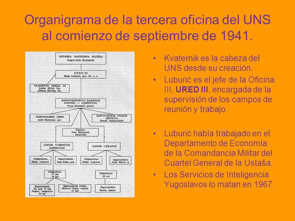 Organigrama de la tercera oficina del UNS al comienzo de septiembre de 1941. Kvaternik es la cabeza del UNS desde su creación. Luburić es el jefe de l