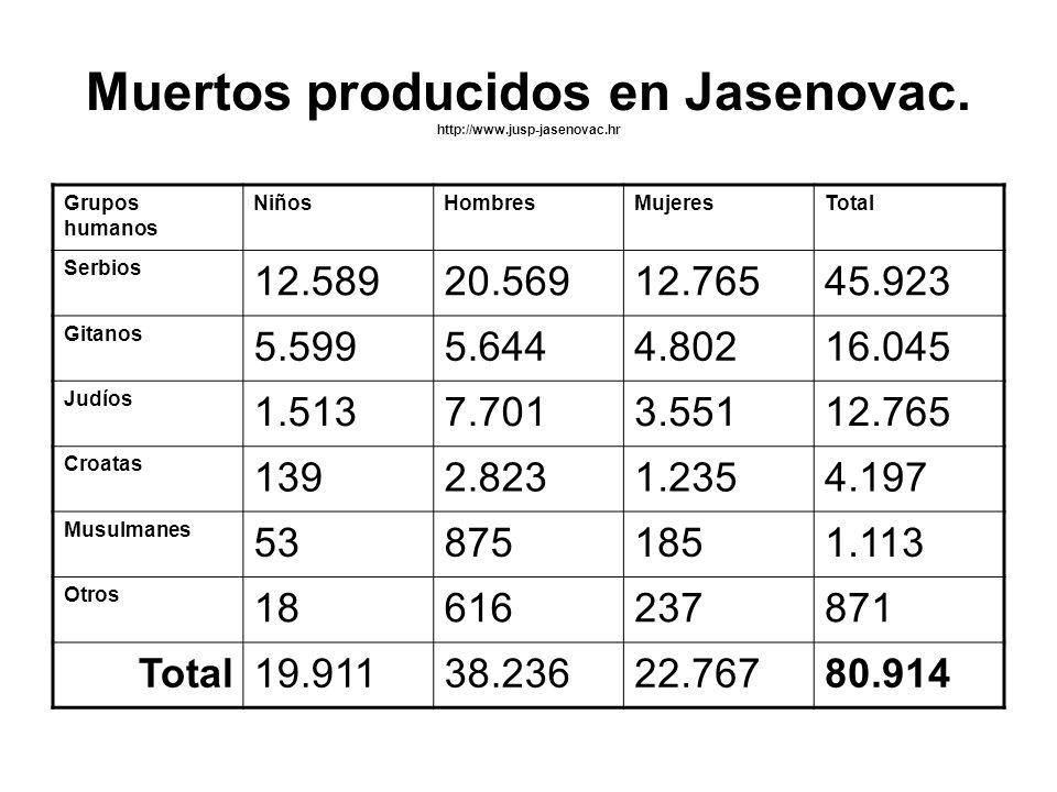 Muertos producidos en Jasenovac. http://www.jusp-jasenovac.hr Grupos humanos NiñosHombresMujeresTotal Serbios 12.58920.56912.76545.923 Gitanos 5.5995.
