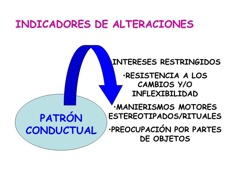 PATRÓN CONDUCTUAL INTERESES RESTRINGIDOS RESISTENCIA A LOS CAMBIOS Y/O INFLEXIBILIDAD MANIERISMOS MOTORES ESTEREOTIPADOS/RITUALES PREOCUPACIÓN POR PAR
