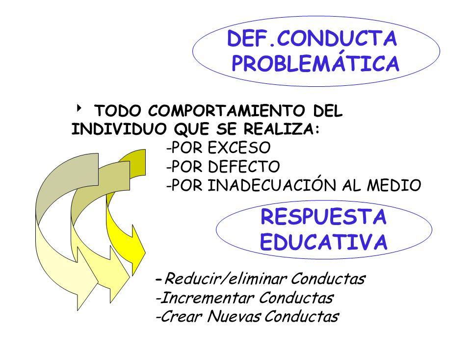 DEF.CONDUCTA PROBLEMÁTICA TODO COMPORTAMIENTO DEL INDIVIDUO QUE SE REALIZA: -POR EXCESO -POR DEFECTO -POR INADECUACIÓN AL MEDIO RESPUESTA EDUCATIVA -R