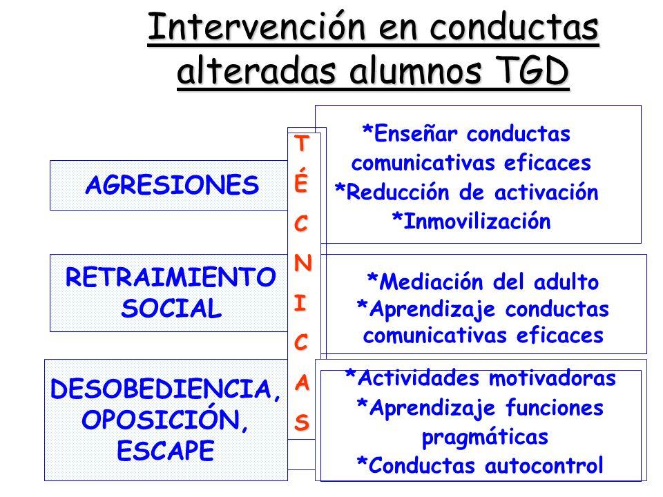AGRESIONES RETRAIMIENTO SOCIAL Intervención en conductas alteradas alumnos TGD TÉCNICAS *Enseñar conductas comunicativas eficaces *Reducción de activa