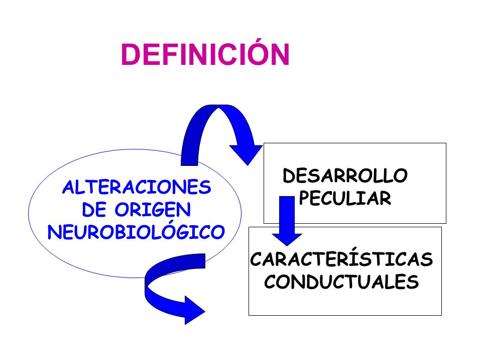DEFINICIÓN ALTERACIONES DE ORIGEN NEUROBIOLÓGICO CARACTERÍSTICAS CONDUCTUALES DESARROLLO PECULIAR