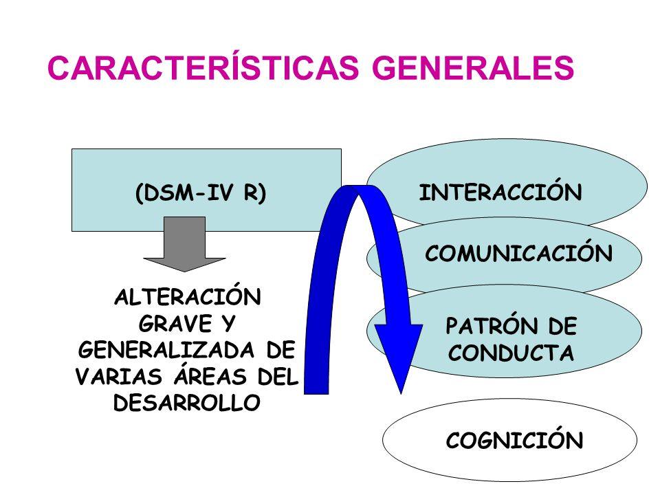CARACTERÍSTICAS GENERALES (DSM-IV R) ALTERACIÓN GRAVE Y GENERALIZADA DE VARIAS ÁREAS DEL DESARROLLO INTERACCIÓN COMUNICACIÓN PATRÓN DE CONDUCTA COGNIC