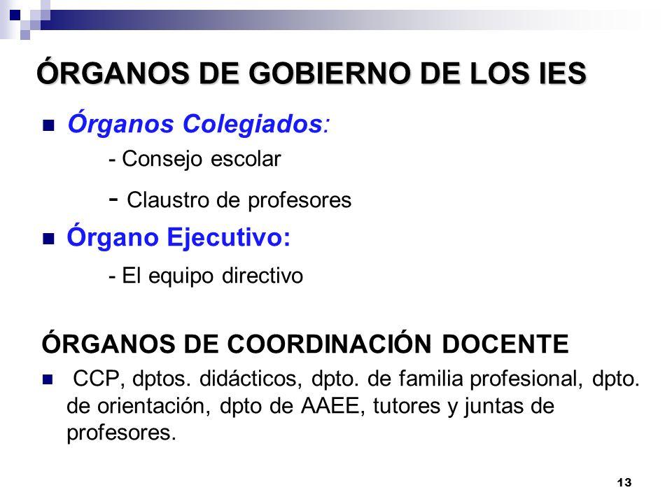ÓRGANOS DE GOBIERNO DE LOS IES Órganos Colegiados: - Consejo escolar - Claustro de profesores Órgano Ejecutivo: - El equipo directivo ÓRGANOS DE COORDINACIÓN DOCENTE CCP, dptos.