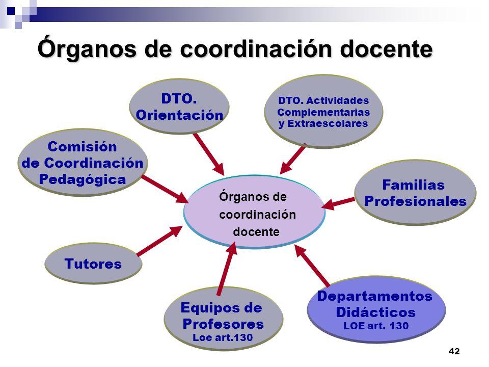 42 Órganos de coordinación docente Órganos de coordinación docente Órganos de coordinación docente DTO.