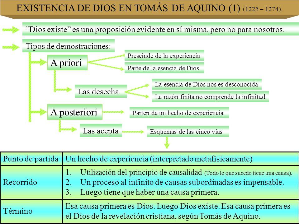 EXISTENCIA DE DIOS EN TOMÁS DE AQUINO (1) (1225 – 1274). Dios existe es una proposición evidente en sí misma, pero no para nosotros. Tipos de demostra