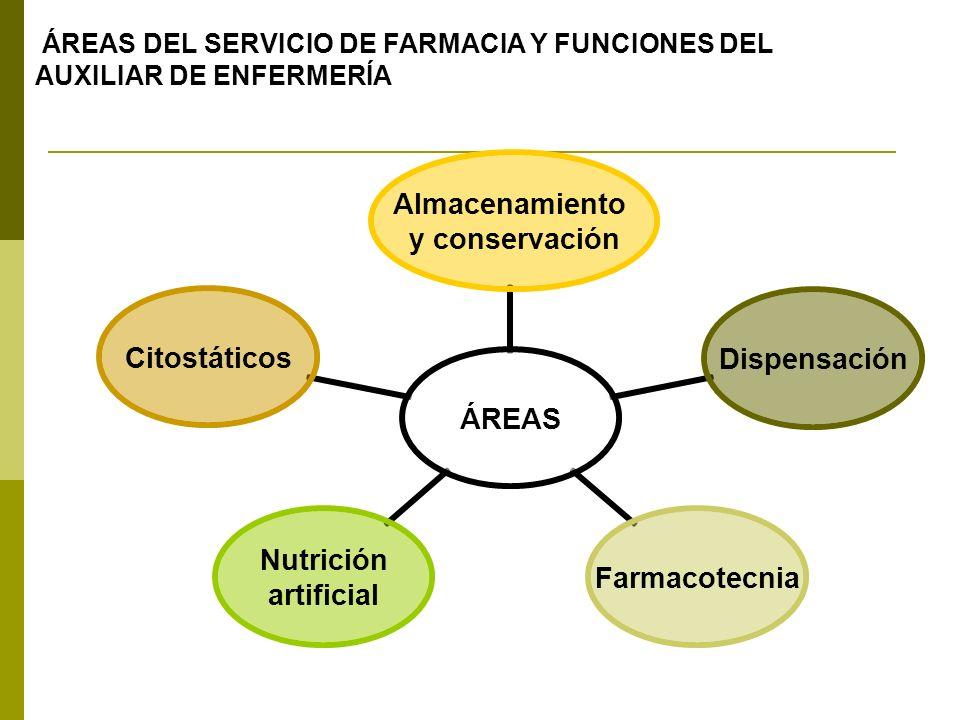 ÁREAS Almacenamiento y conservación DispensaciónFarmacotecnia Nutrición artificial Citostáticos ÁREAS DEL SERVICIO DE FARMACIA Y FUNCIONES DEL AUXILIA