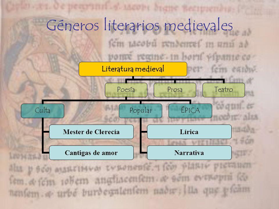 Géneros literarios medievales Literatura medieval Poesía Culta Mester de Clerecía Cantigas de amor Popular Lírica Narrativa ÉPICA ProsaTeatro