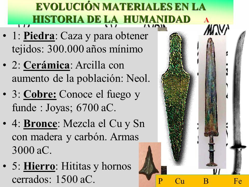 EVOLUCIÓN MATERIALES EN LA HISTORIA DE LA HUMANIDAD EVOLUCIÓN MATERIALES EN LA HISTORIA DE LA HUMANIDAD A Fundición de cobre en el antiguo Egipcio Cal