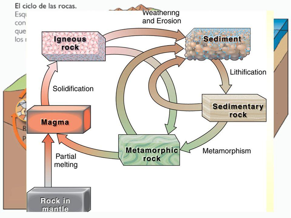 Los ambientes petrogenéticos (ambientes que dan lugar a la formación de rocas) se clasifican en tres grandes grupos : Ambiente Magmático Ambiente Magmático: determinado por la existencia de material fundido (magma) en el interior de la tierra.