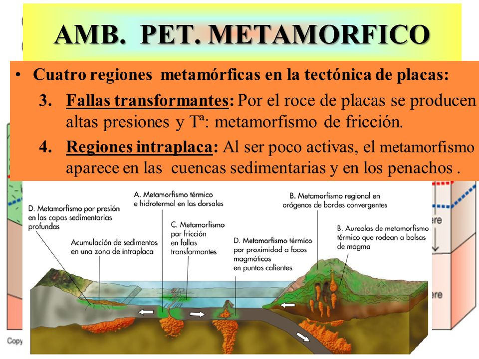 AMB. PET. METAMORFICO Cuatro regiones metamórficas en la tectónica de placas: 3.Fallas transformantes: Por el roce de placas se producen altas presion