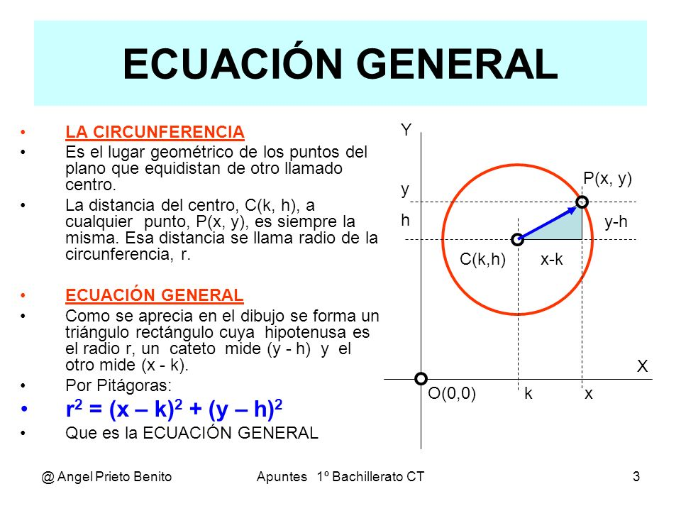 @ Angel Prieto BenitoApuntes 1º Bachillerato CT4 ECUACIÓN DESARROLLADA ECUACIÓN REDUCIDA Si el centro de la circunferencia coincide con el origen de coordenadas, o sea k=h =0, tenemos : r 2 = x 2 + y 2 Que es la ECUACIÓN REDUCIDA ECUACIÓN DESARROLLADA Si desarrollamos la ecuación general, queda : r 2 = x 2 – 2.k.x + k 2 + y 2 – 2.h.y + h 2 Reducimos los términos semejantes, queda : x 2 + y 2 – 2.k.x – 2.h.y + k 2 + h 2 – r 2 = 0 Simplificando parámetros: x 2 + y 2 + D.x + E.y + F = 0 que es la ECUACIÓN DESARROLLADA X Y O(0,0) P(x, y) x y x y