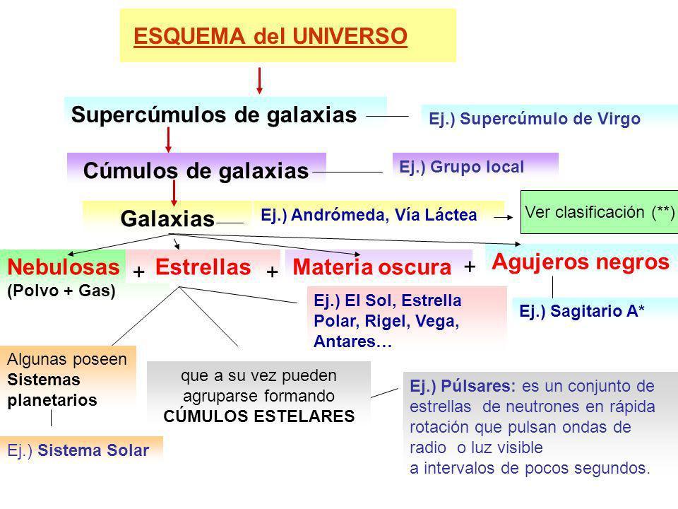 Ej.) El Sol, Estrella Polar, Rigel, Vega, Antares… Ej.) Andrómeda, Vía Láctea ESQUEMA del UNIVERSO Galaxias Cúmulos de galaxias Supercúmulos de galaxi