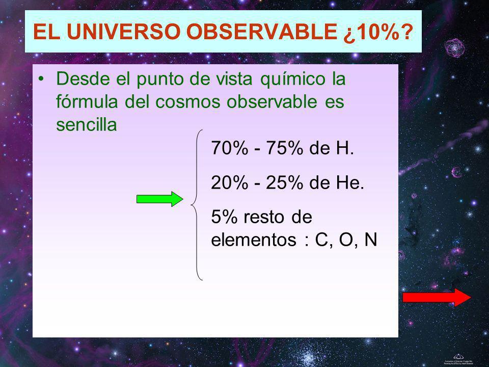 EL UNIVERSO OBSERVABLE ¿10%? Desde el punto de vista químico la fórmula del cosmos observable es sencilla 70% - 75% de H. 20% - 25% de He. 5% resto de
