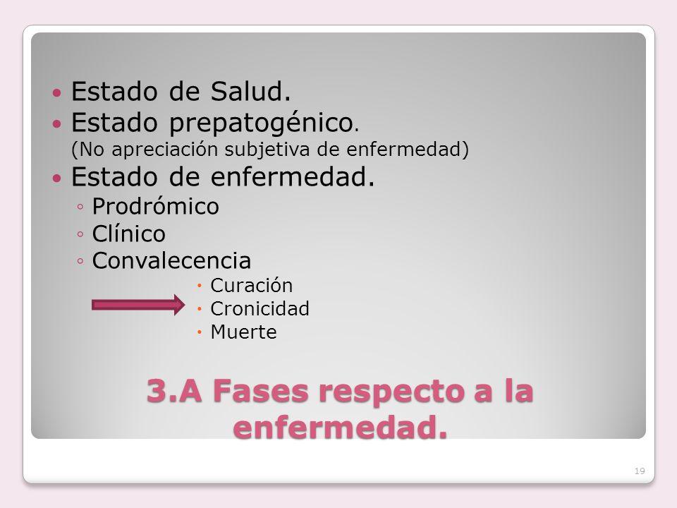 3.A Fases respecto a la enfermedad. Estado de Salud. Estado prepatogénico. (No apreciación subjetiva de enfermedad) Estado de enfermedad. Prodrómico C