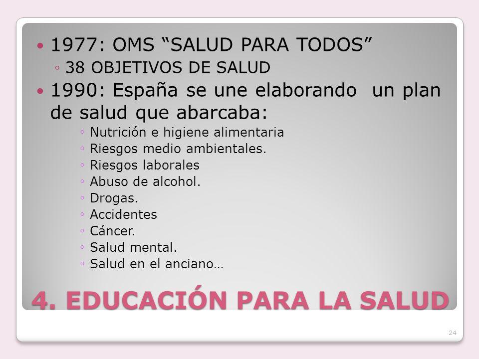 4. EDUCACIÓN PARA LA SALUD 1977: OMS SALUD PARA TODOS 38 OBJETIVOS DE SALUD 1990: España se une elaborando un plan de salud que abarcaba: Nutrición e