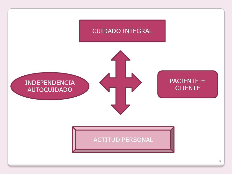 CUIDADO INTEGRAL INDEPENDENCIA AUTOCUIDADO PACIENTE = CLIENTE ACTITUD PERSONAL 9