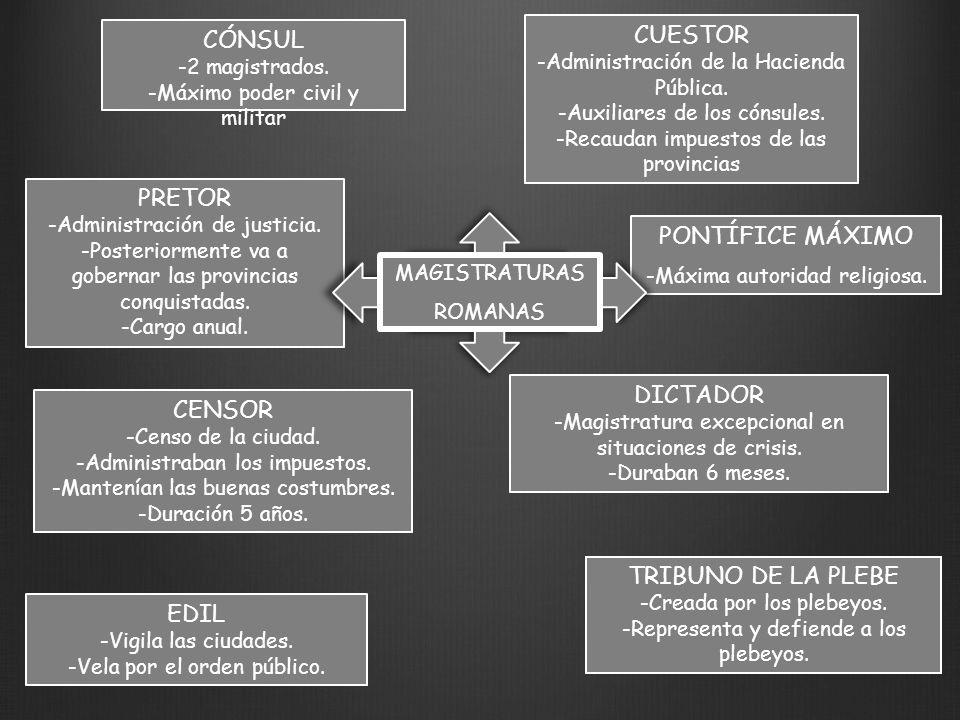 ETAPAS DE LA HISTORIA DE ROMA REPÚBLICA FINAL DE LA REPÚBLICA.