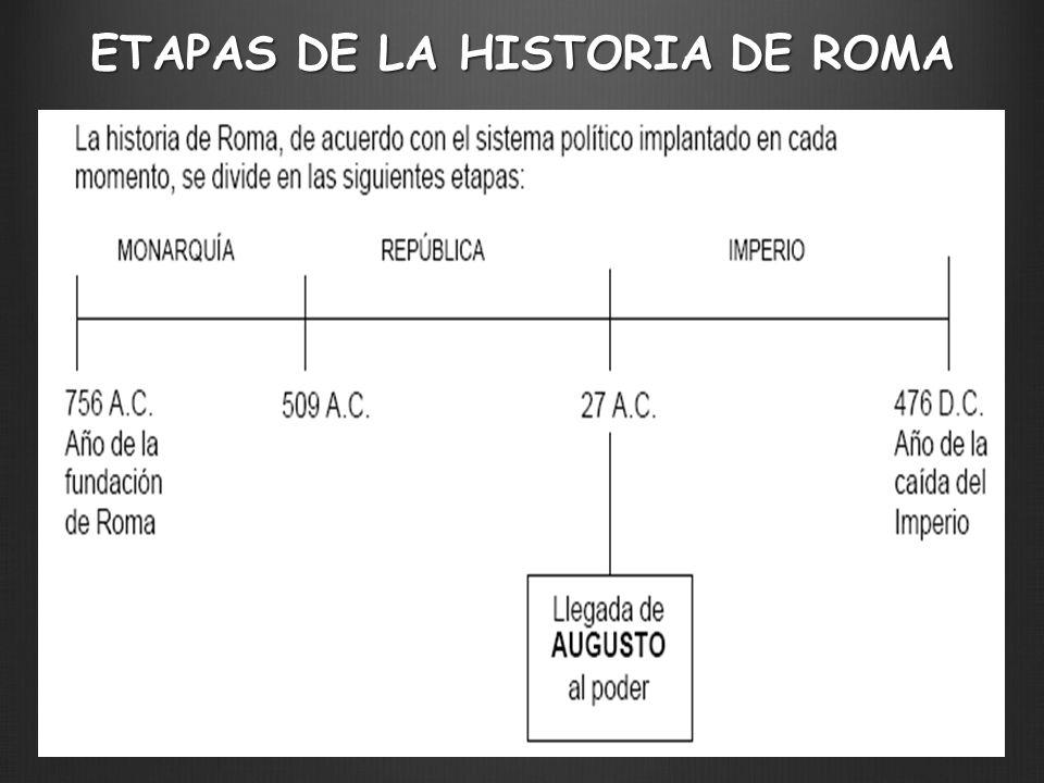 DIVISIÓN DE LA HISTORIA DE ROMA MONARQUÍA 753 A.C.- 509 A.
