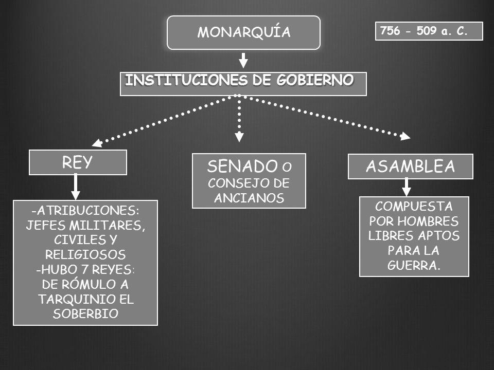 REY ASAMBLEA INSTITUCIONES DE GOBIERNO 756 - 509 a. C. -ATRIBUCIONES: JEFES MILITARES, CIVILES Y RELIGIOSOS -HUBO 7 REYES: DE RÓMULO A TARQUINIO EL SO