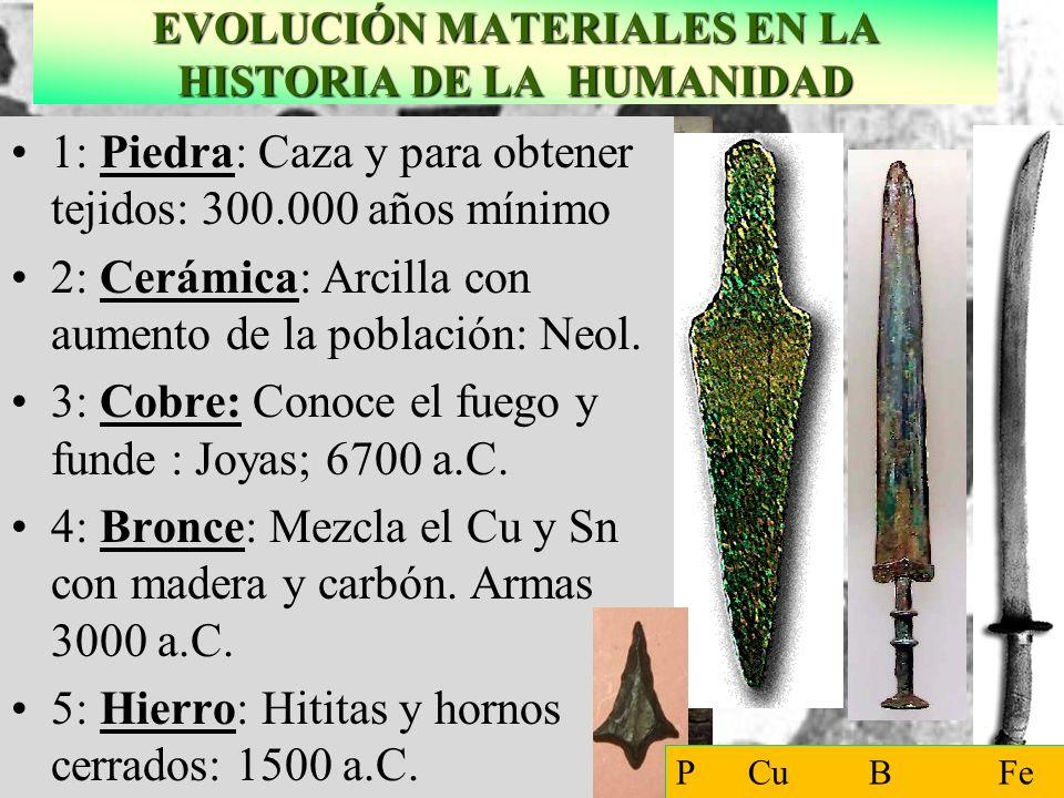 EVOLUCIÓN MATERIALES EN LA HISTORIA DE LA HUMANIDAD Fundición de cobre en el antiguo Egipcio Caldero de Bronce Fundición del hierro 1: Piedra: Caza y