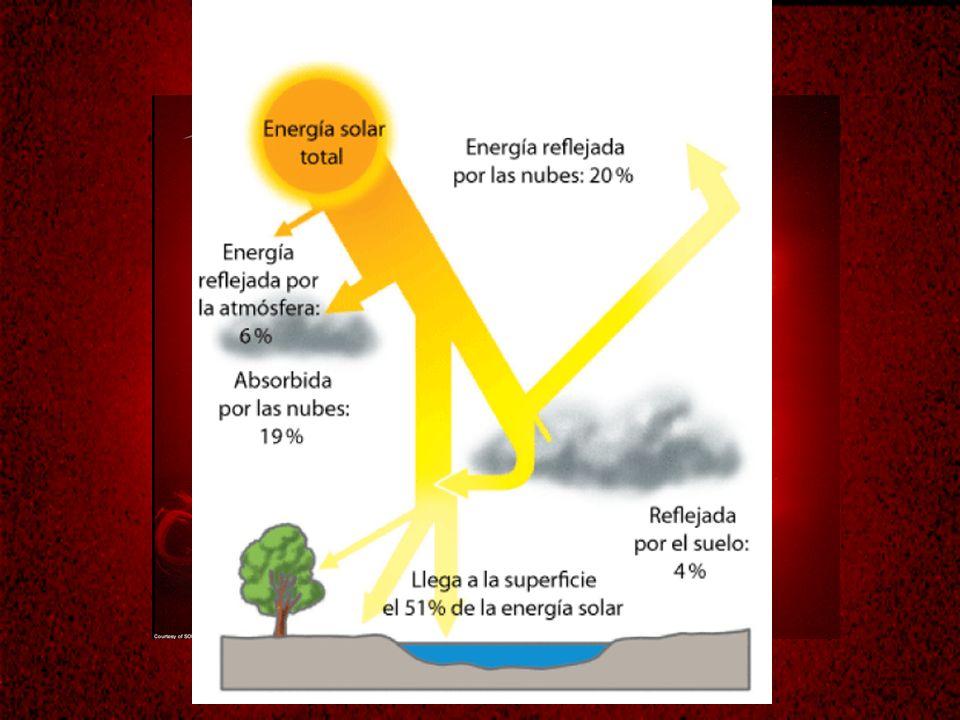 LA TERMO-IONOSFERA Se caracteriza por un aumento gradual de la temperatura y por la casi inexistencia de gases Es altamente ionizable por el efecto de la radiación solar.
