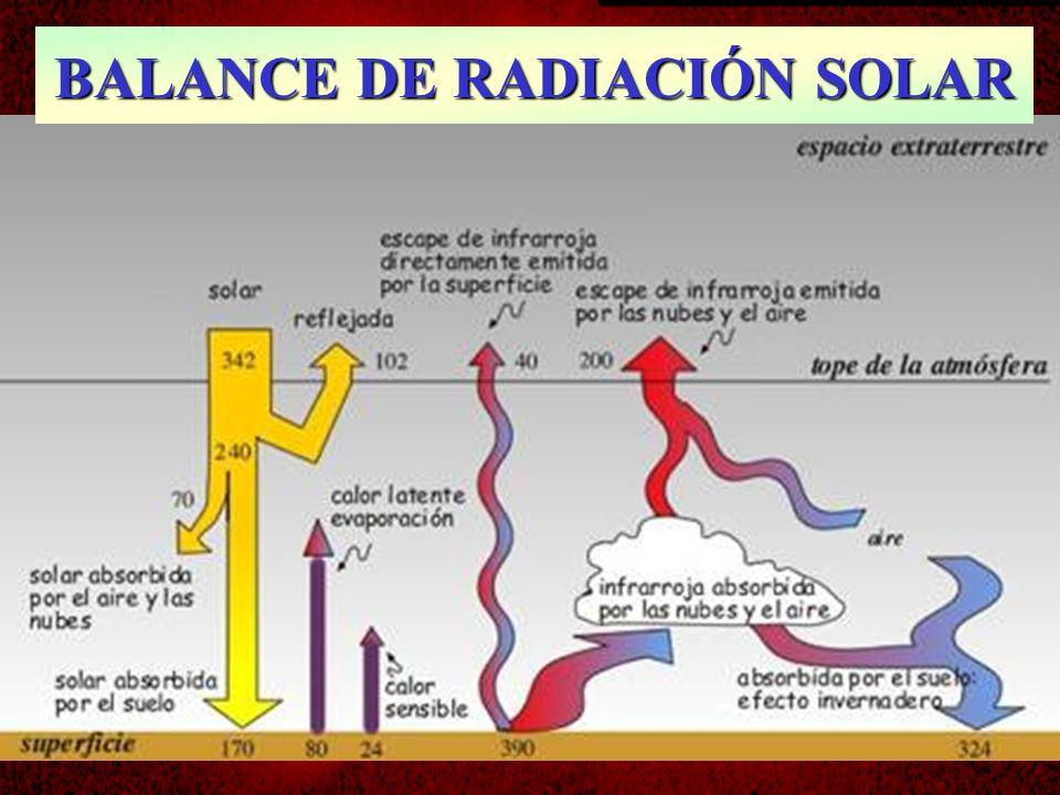 BALANCE DE RADIACIÓN SOLAR