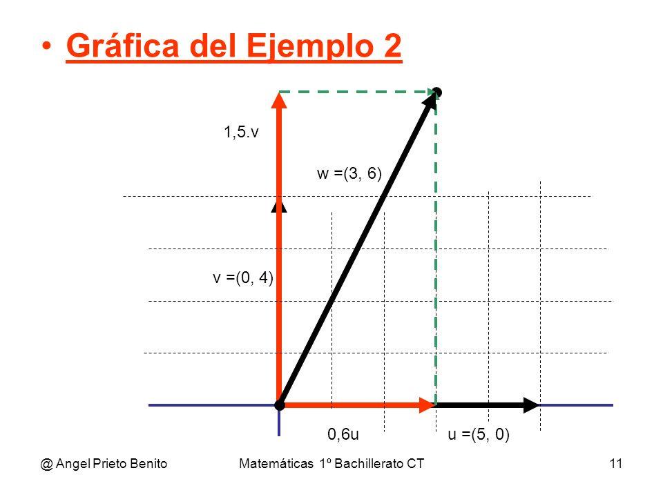 @ Angel Prieto BenitoMatemáticas 1º Bachillerato CT11 Gráfica del Ejemplo 2 u =(5, 0) v =(0, 4) w =(3, 6) 1,5.v 0,6u