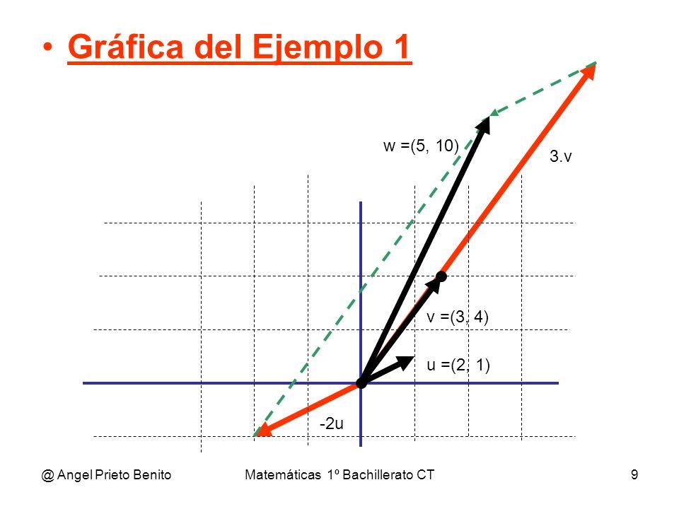 @ Angel Prieto BenitoMatemáticas 1º Bachillerato CT9 Gráfica del Ejemplo 1 u =(2, 1) v =(3, 4) w =(5, 10) 3.v -2u