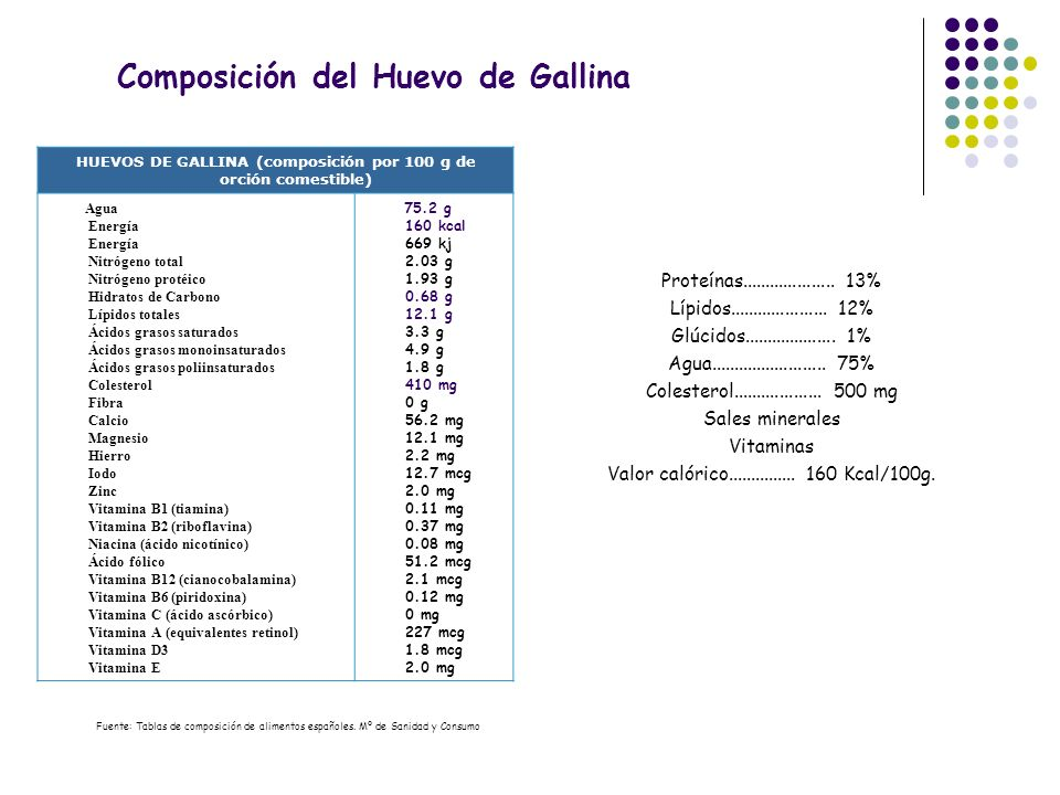 Composición del Huevo de Gallina Fuente: Tablas de composición de alimentos españoles. Mº de Sanidad y Consumo HUEVOS DE GALLINA (composición por 100
