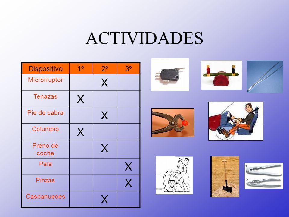 ACTIVIDADES Dispositivo1º2º3º Microrruptor X Tenazas X Pie de cabra X Columpio X Freno de coche X Pala X Pinzas X Cascanueces X