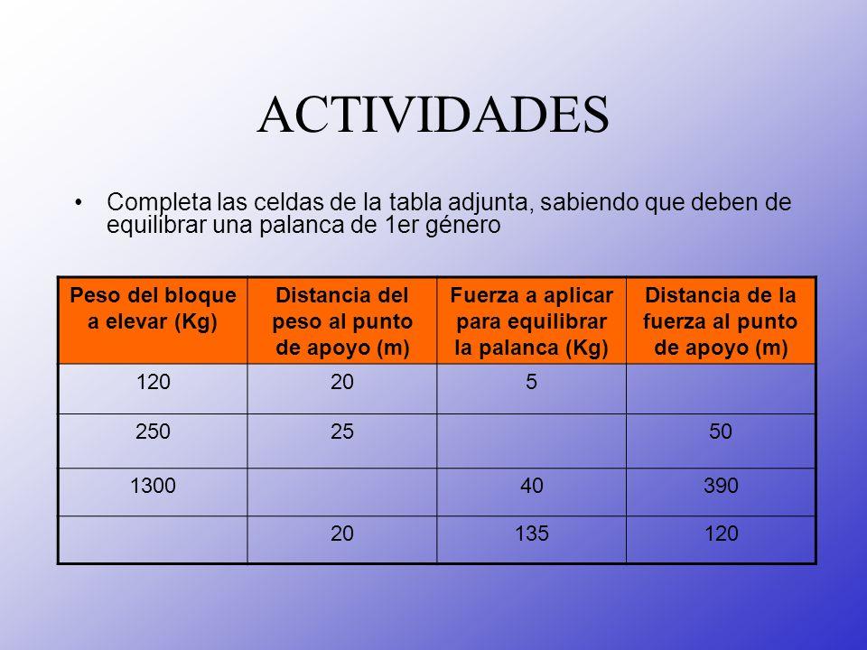 ACTIVIDADES Completa las celdas de la tabla adjunta, sabiendo que deben de equilibrar una palanca de 1er género Peso del bloque a elevar (Kg) Distanci