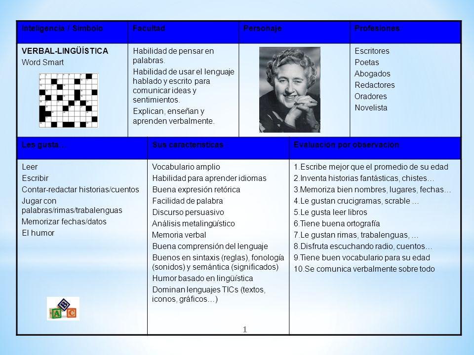 1 Inteligencia / SímboloFacultadPersonajeProfesiones VERBAL-LINGÜÍSTICA Word Smart Habilidad de pensar en palabras. Habilidad de usar el lenguaje habl