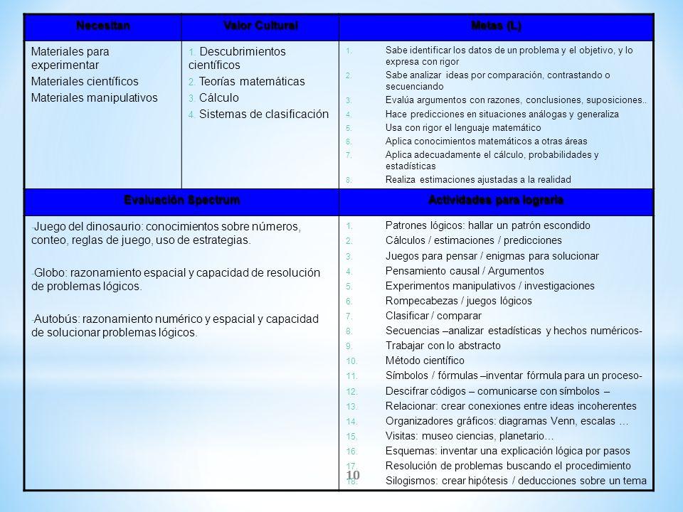 10 Necesitan Valor Cultural Metas (L) Materiales para experimentar Materiales científicos Materiales manipulativos 1. Descubrimientos científicos 2. T