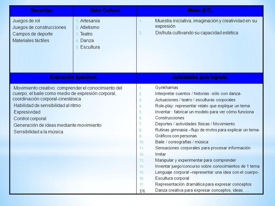 14 Necesitan Valor Cultural Metas (CC) Juegos de rol Juegos de construcciones Campos de deporte Materiales táctiles 1. Artesanía 2. Atletismo 3. Teatr